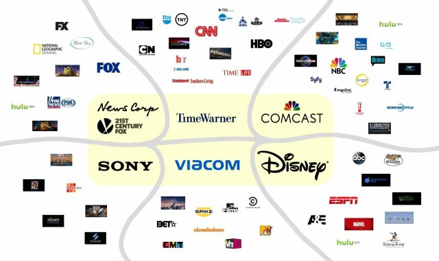 How Six Companies Own All Main Stream Media News